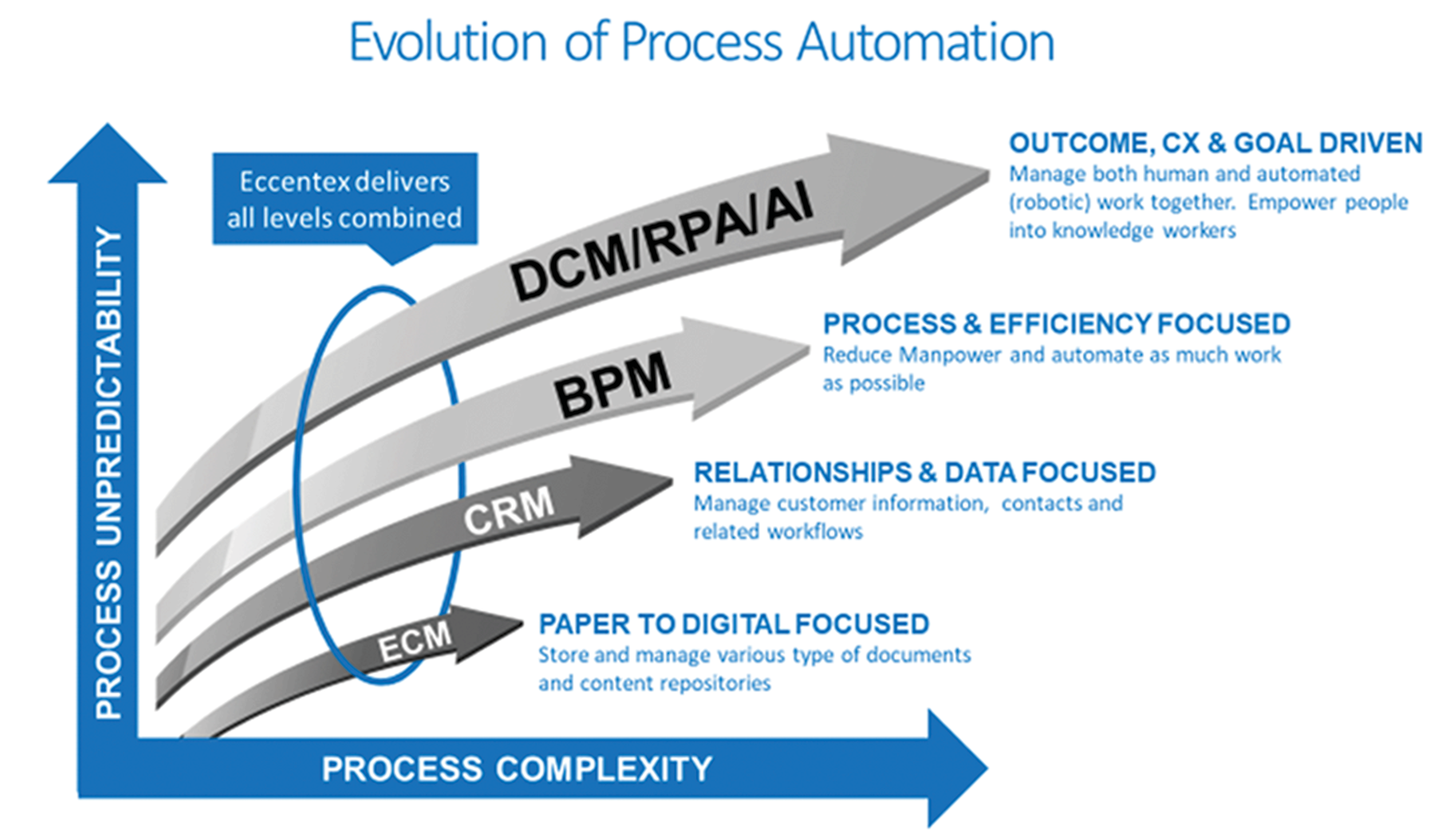 Evolution or Process Automation